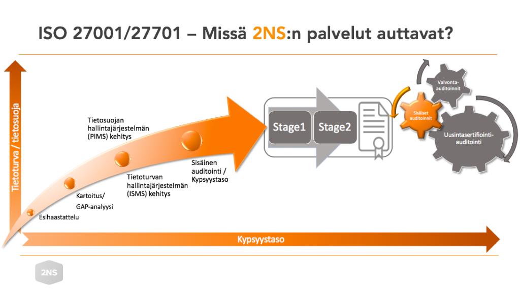 ISO 27001/27701 -prosessin eteneminen