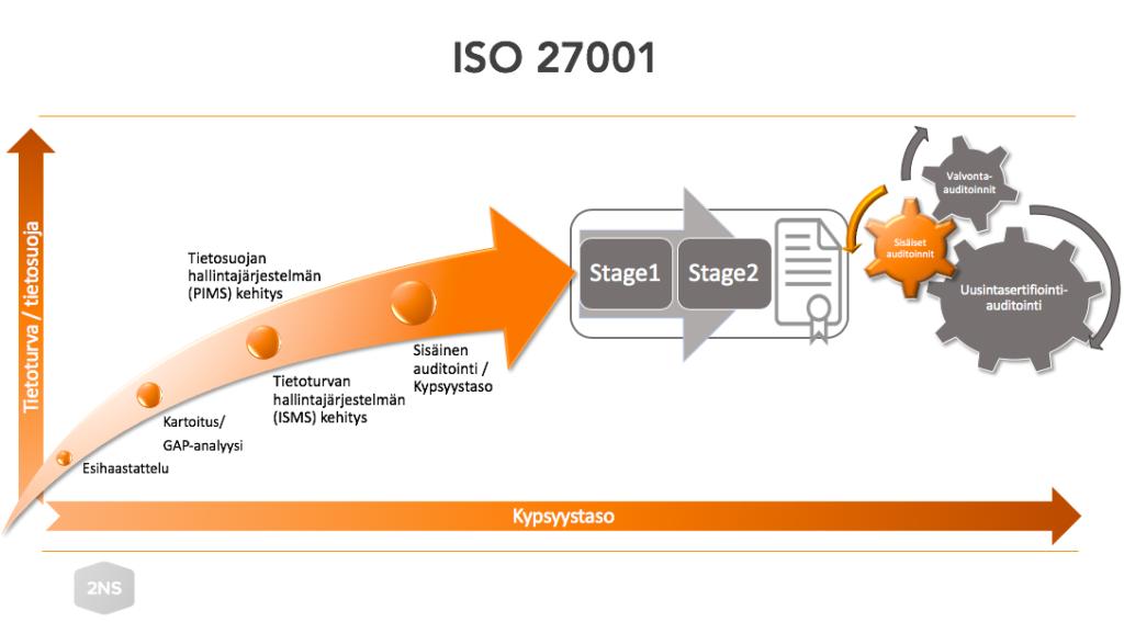 ISO 27001 -prosessin eteneminen